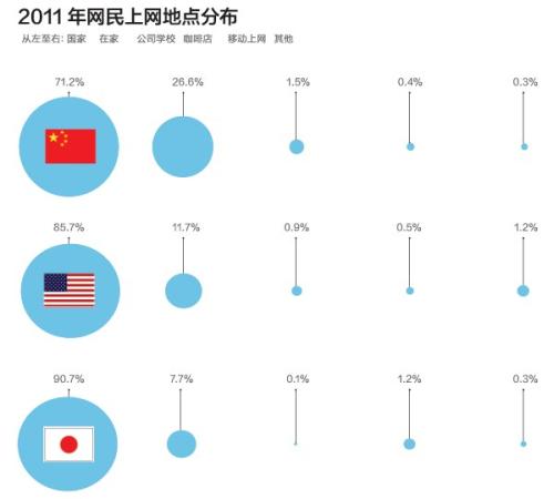 美国电子商务市场,虽然2009年受金融危机影响